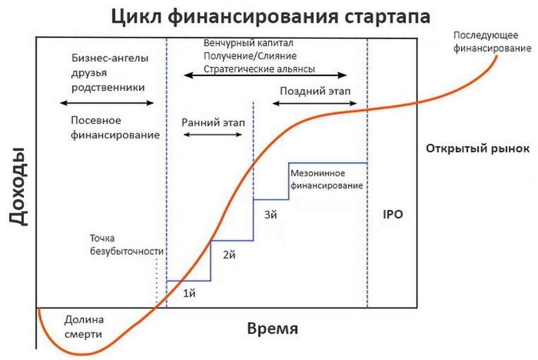 Этапы финансирования стартапа