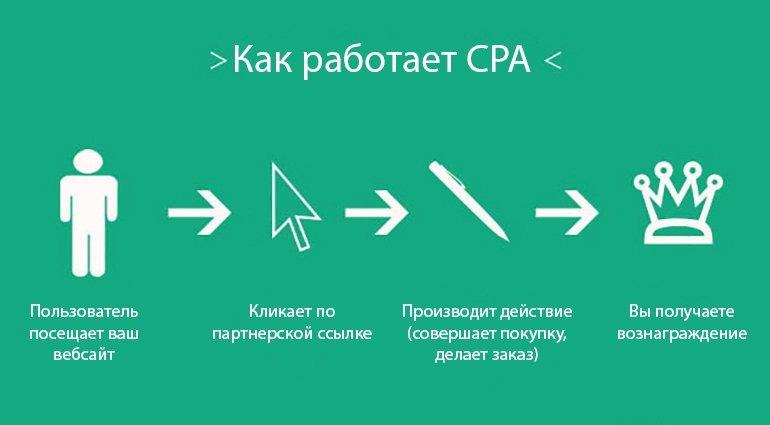 Как работает CPA