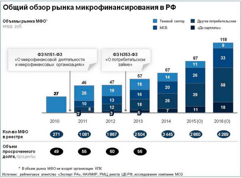 Общий объем рынка микрофинансирования в РФ