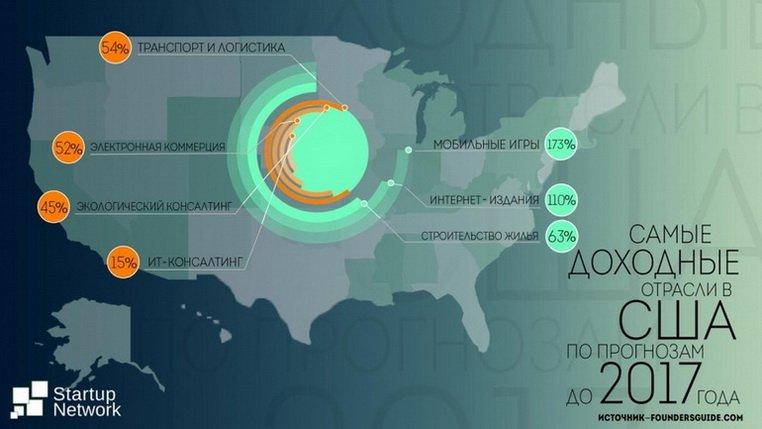Startup Network: Самые доходные отрасли в США по прогнозам до 2017 года