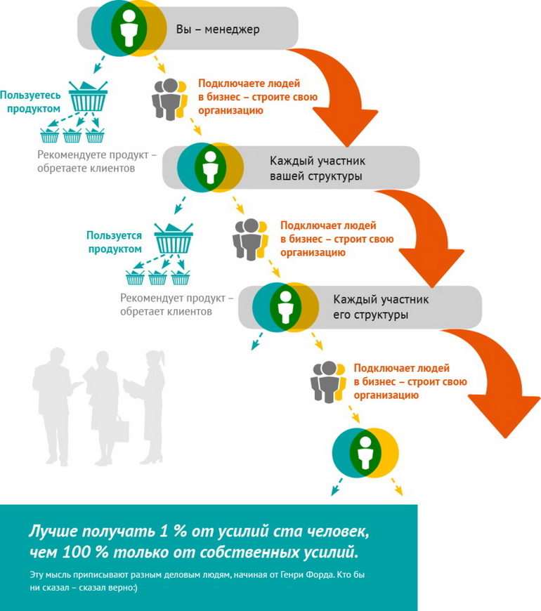 Принцип работы системы сетевого маркетинга