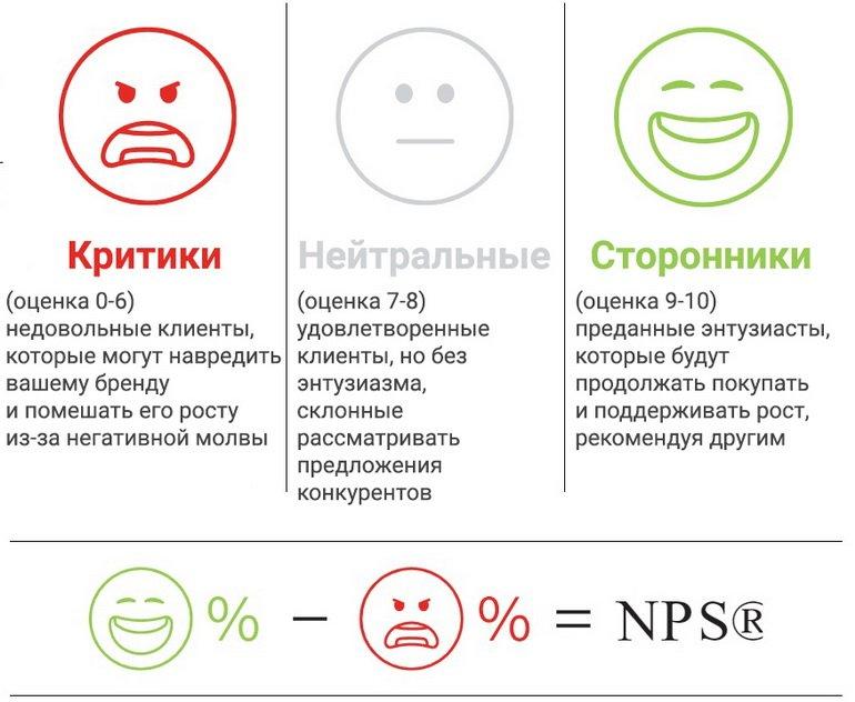 Индекс потребительской лояльности (NPS) - фото 1