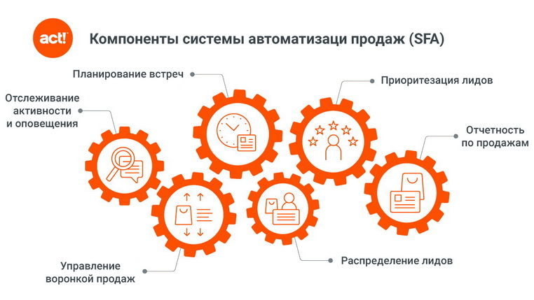 Компоненты системы автоматизации продаж