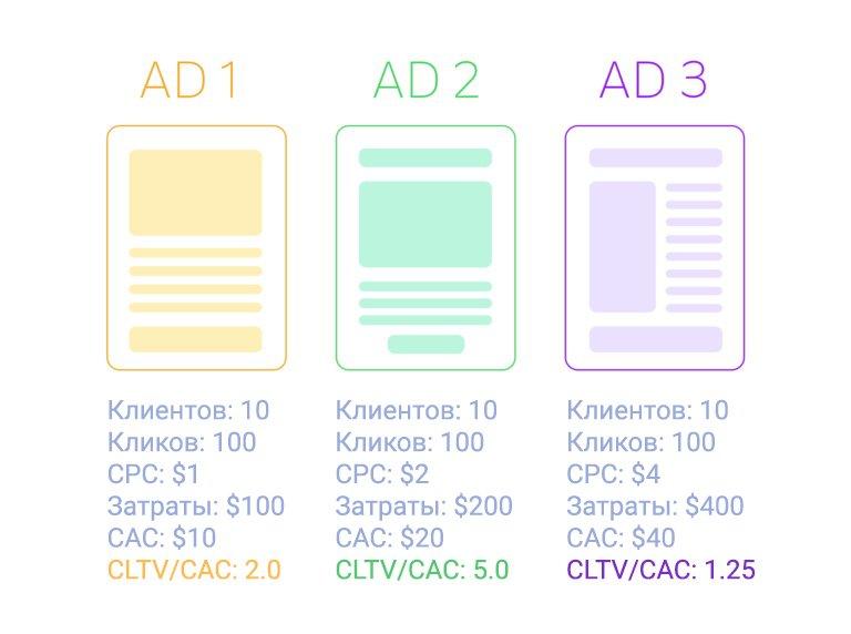 Стоимость привлечения клиента - 4