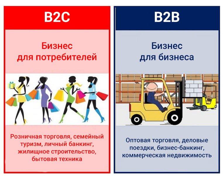 Отличие B2B от B2C