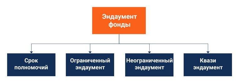 Типы эндаумент-фондов