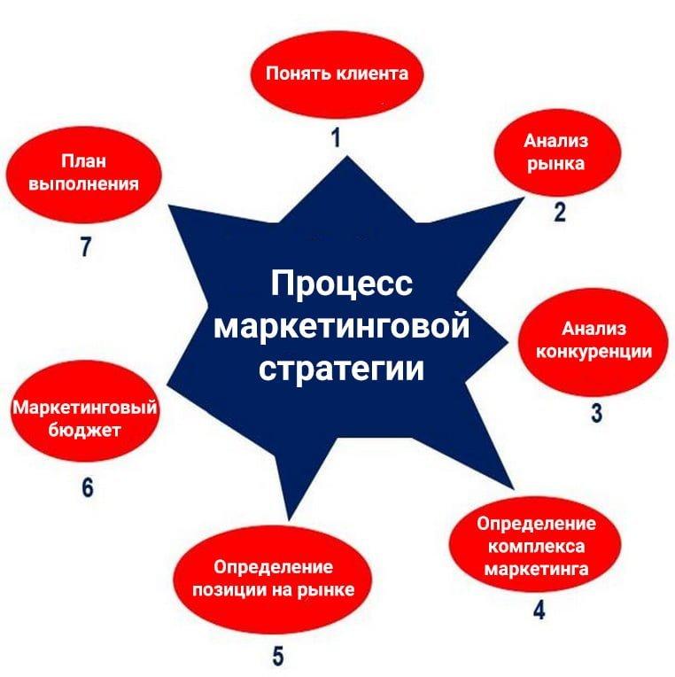 Процесс маркетинговой стратегии