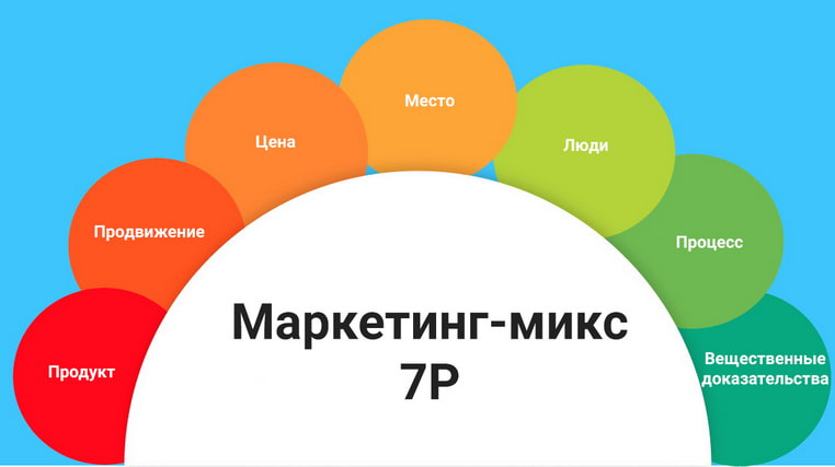 Дополнительные преимущества маркетингового микса - 7P