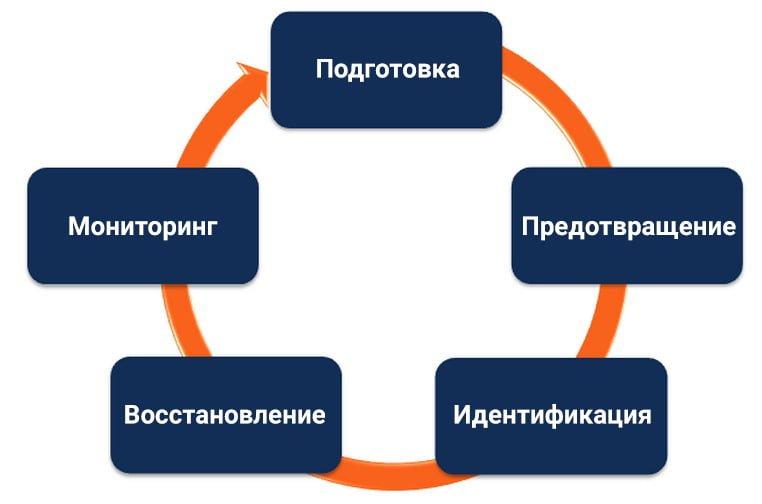 Цикл антикризисного управления