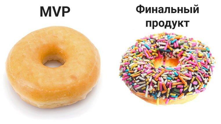 Что такое MVP в бизнесе?