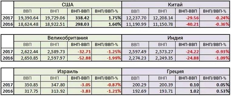 ВВП и ВНП: разница