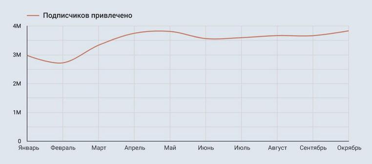Рост популярности подписок