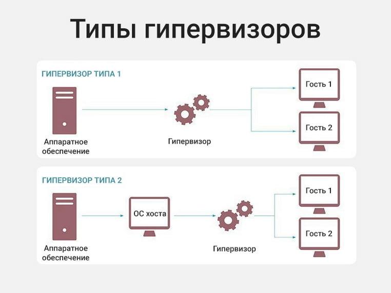 Типы гипервизоров 1 и 2