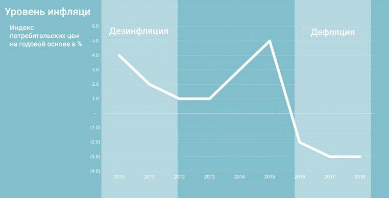Дезинфляция и дефляция