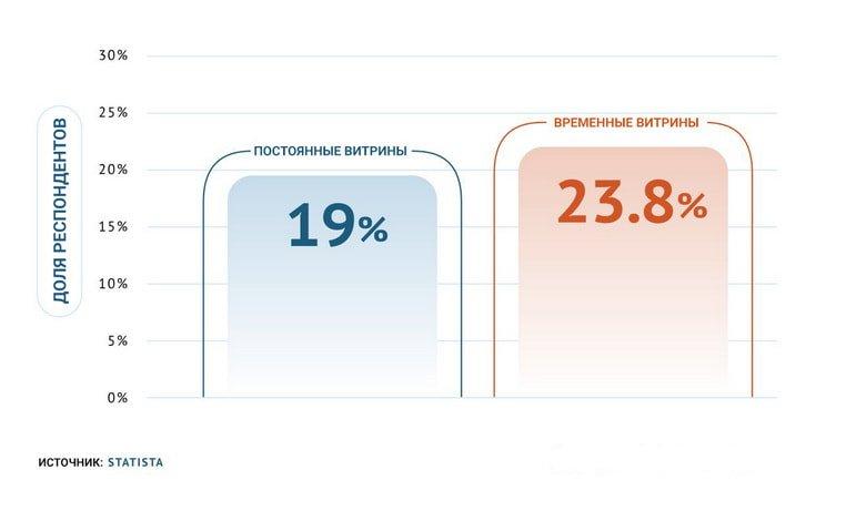Постоянные витрины-дисплеи и временные витрины-дисплеи увеличивают продажи до 23,8%.