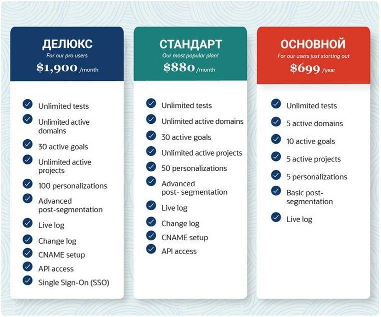 Ценовая диаграмма этой воображаемой компании является примером ценовой привязки