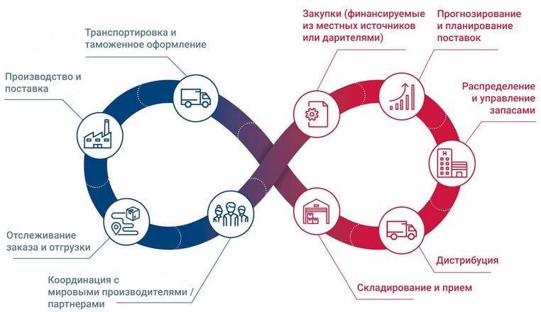 Управление цепями поставок (SCM)